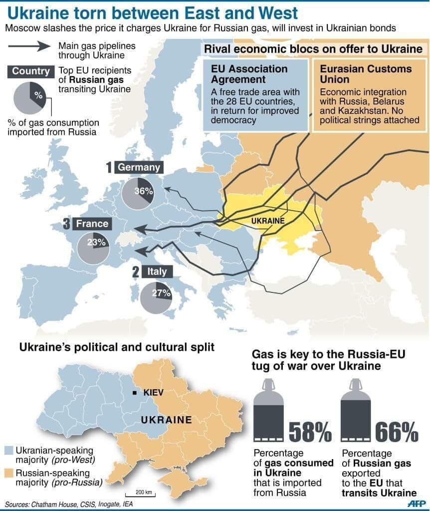 European Gas Pipeline Map and the Ukraine