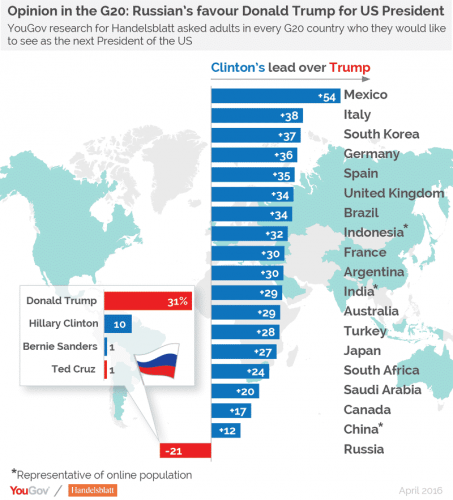 Russia loves Donald trump