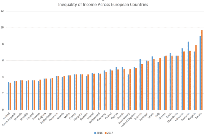 Income inequality graph across Europe 2018